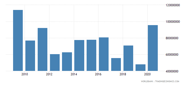 mozambique net bilateral aid flows from dac donors germany us dollar wb data
