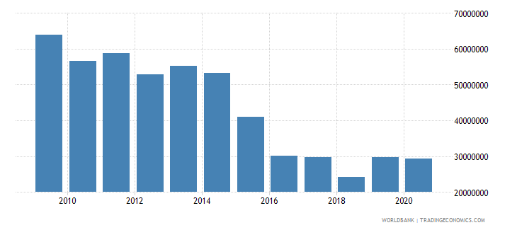 mozambique net bilateral aid flows from dac donors ireland us dollar wb data