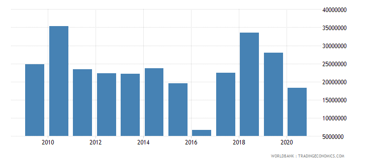 mozambique net bilateral aid flows from dac donors italy us dollar wb data