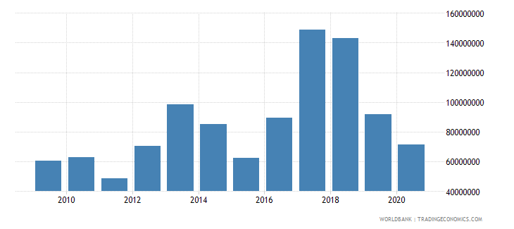 mozambique net bilateral aid flows from dac donors japan us dollar wb data