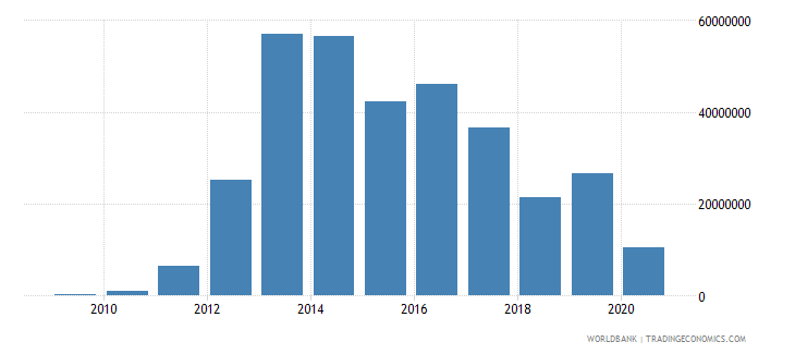 mozambique net bilateral aid flows from dac donors korea rep us dollar wb data