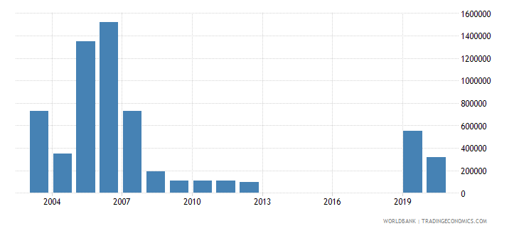 mozambique net bilateral aid flows from dac donors luxembourg us dollar wb data