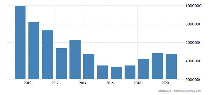 mozambique net bilateral aid flows from dac donors netherlands us dollar wb data