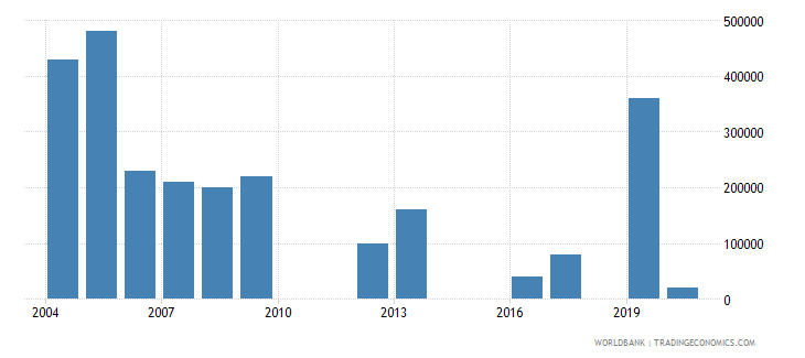 mozambique net bilateral aid flows from dac donors new zealand us dollar wb data