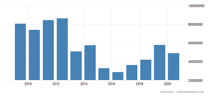 mozambique net bilateral aid flows from dac donors norway us dollar wb data