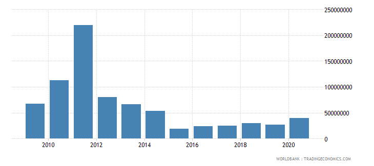 mozambique net bilateral aid flows from dac donors portugal us dollar wb data