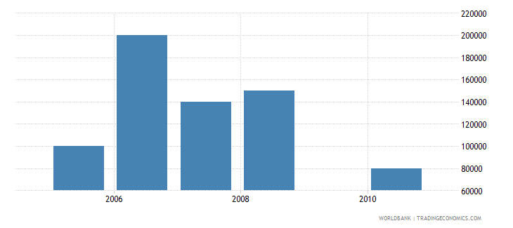 mozambique net bilateral aid flows from dac donors slovak republic current us$ wb data