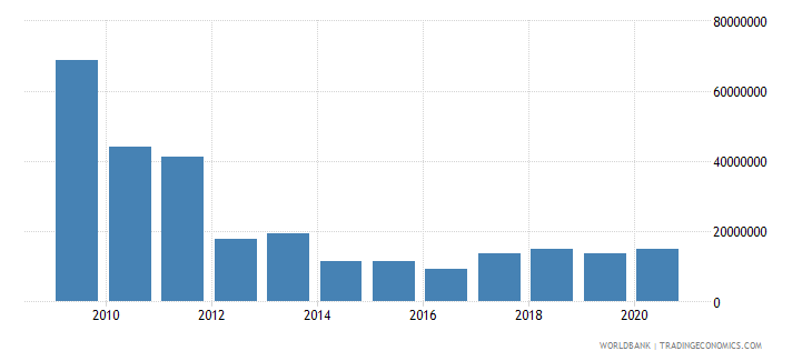 mozambique net bilateral aid flows from dac donors spain us dollar wb data