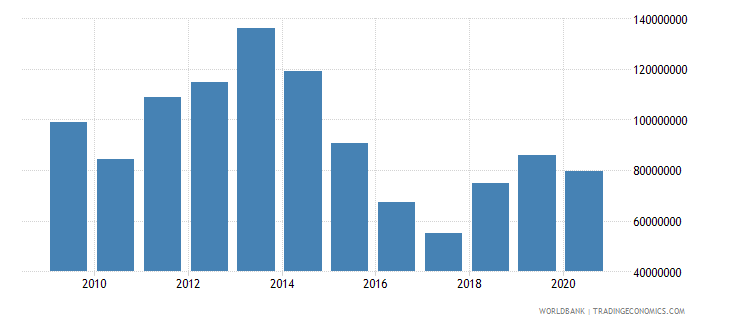 mozambique net bilateral aid flows from dac donors sweden us dollar wb data