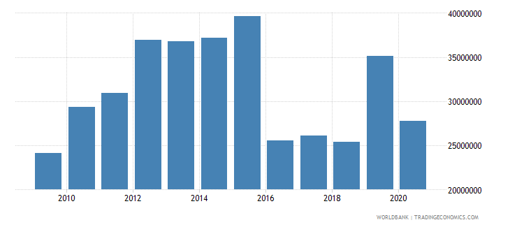 mozambique net bilateral aid flows from dac donors switzerland us dollar wb data