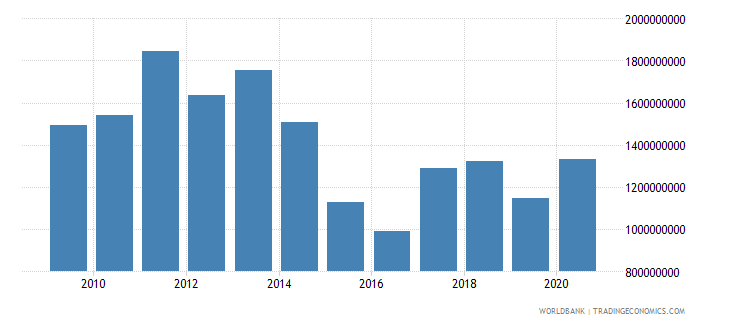 mozambique net bilateral aid flows from dac donors total us dollar wb data
