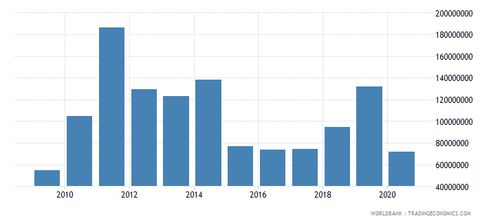mozambique net bilateral aid flows from dac donors united kingdom us dollar wb data