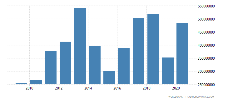 mozambique net bilateral aid flows from dac donors united states us dollar wb data