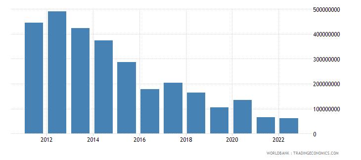 mozambique net capital account bop us dollar wb data