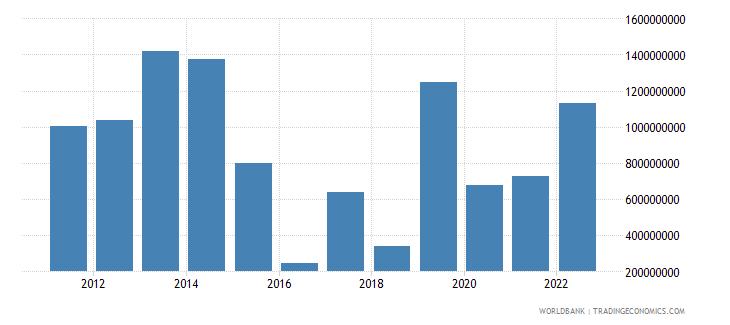 mozambique net current transfers bop us dollar wb data