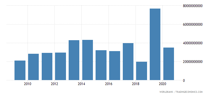 mozambique net current transfers from abroad current lcu wb data
