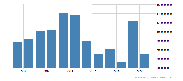 mozambique net current transfers from abroad us dollar wb data