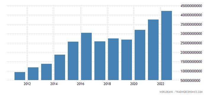 mozambique net domestic credit current lcu wb data