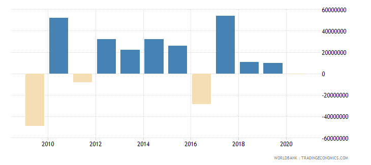 mozambique net errors and omissions adjusted bop us dollar wb data