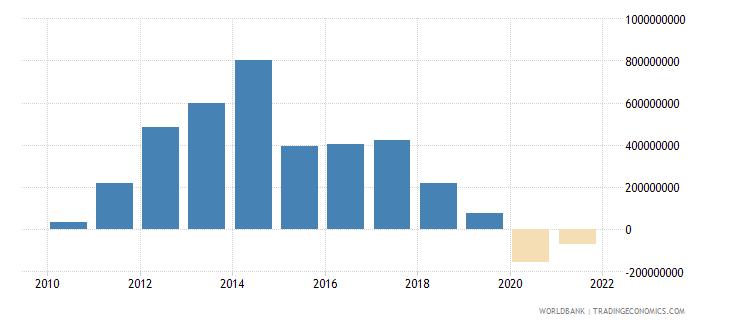 mozambique net financial flows bilateral nfl us dollar wb data