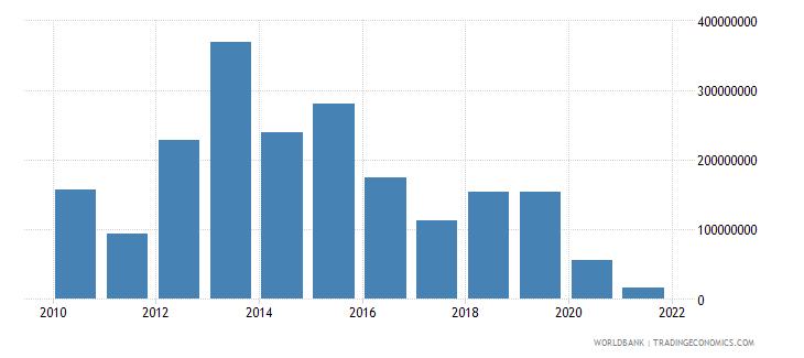 mozambique net financial flows ida nfl us dollar wb data