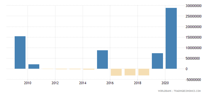 mozambique net financial flows imf concessional nfl us dollar wb data