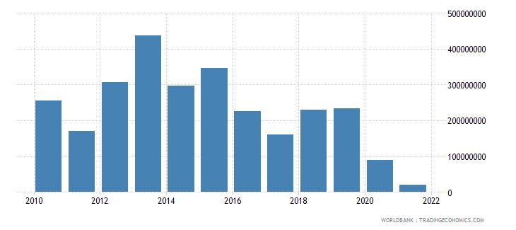 mozambique net financial flows multilateral nfl us dollar wb data