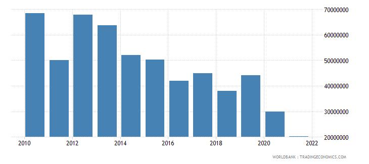 mozambique net financial flows rdb concessional nfl us dollar wb data