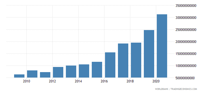 mozambique net foreign assets current lcu wb data