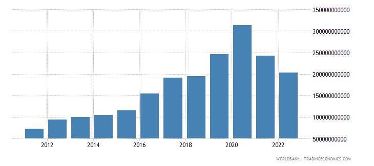 mozambique net foreign assets current lcu wb data