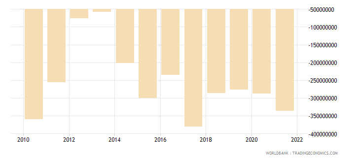 mozambique net income from abroad us dollar wb data