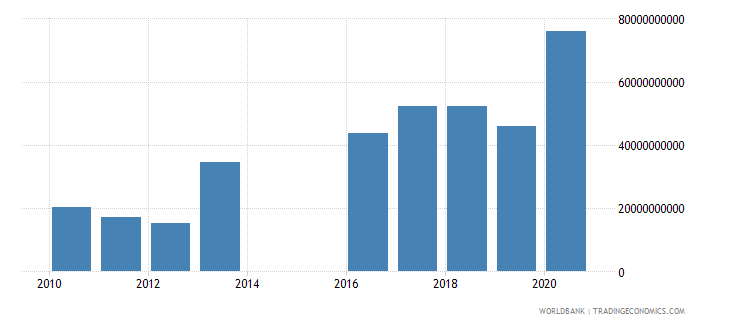 mozambique net incurrence of liabilities total current lcu wb data