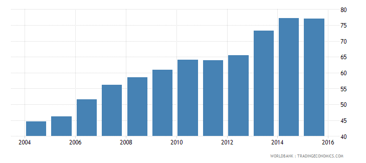 mozambique net intake rate in grade 1 male percent of official school age population wb data