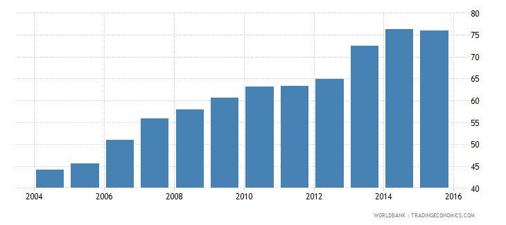mozambique net intake rate in grade 1 percent of official school age population wb data