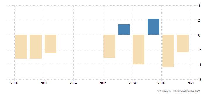 mozambique net lending   net borrowing  percent of gdp wb data