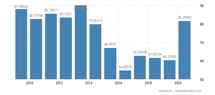 mozambique net oda received per capita us dollar wb data