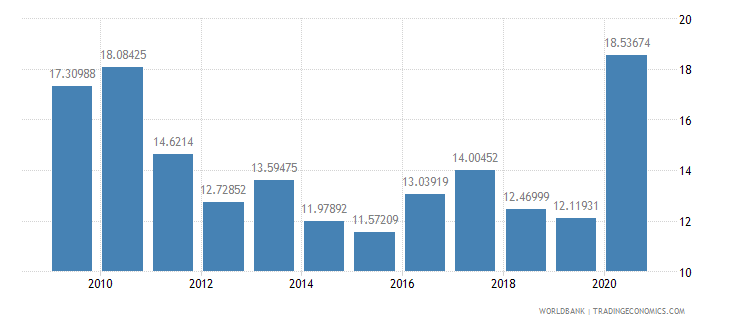 mozambique net oda received percent of gni wb data
