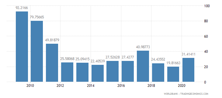 mozambique net oda received percent of gross capital formation wb data