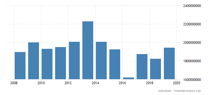mozambique net official development assistance and official aid received constant 2007 us dollar wb data
