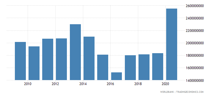mozambique net official development assistance and official aid received us dollar wb data