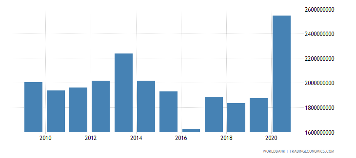 mozambique net official development assistance received constant 2007 us dollar wb data
