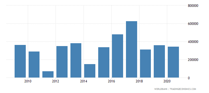 mozambique net official flows from un agencies iaea us dollar wb data