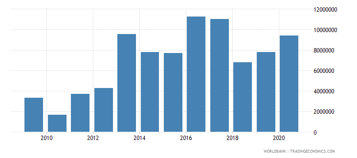 mozambique net official flows from un agencies ifad us dollar wb data