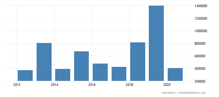 mozambique net official flows from un agencies ilo current us$ wb data