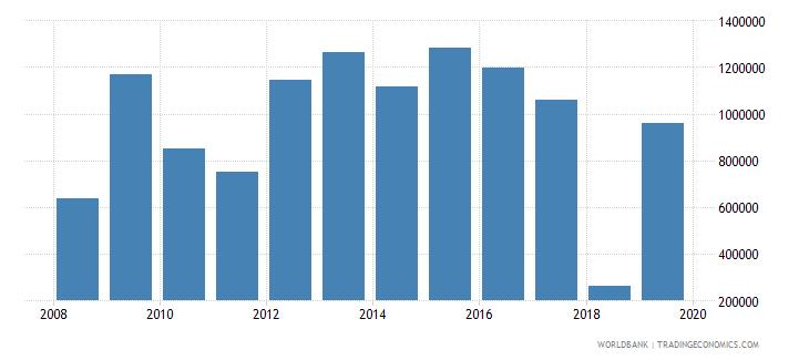 mozambique net official flows from un agencies unaids us dollar wb data