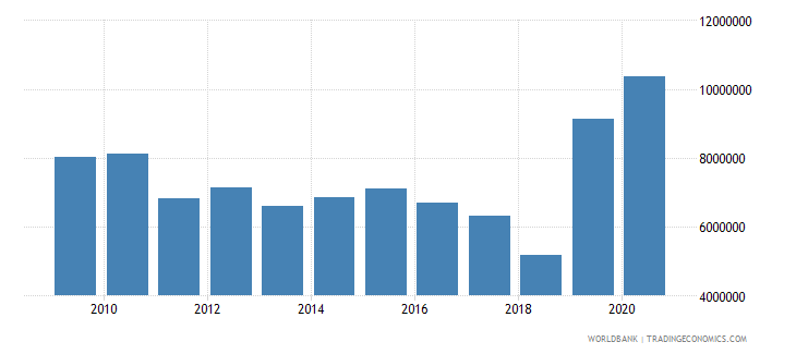 mozambique net official flows from un agencies undp us dollar wb data