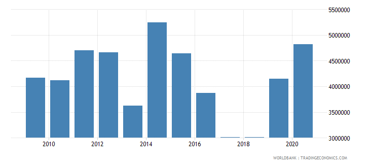 mozambique net official flows from un agencies unfpa us dollar wb data
