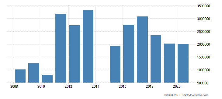 mozambique net official flows from un agencies unhcr us dollar wb data