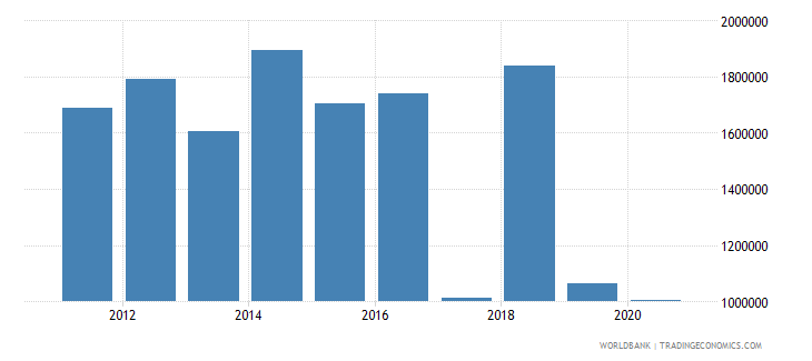 mozambique net official flows from un agencies who current us$ wb data