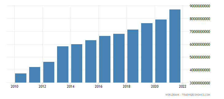 mozambique net taxes on products constant lcu wb data